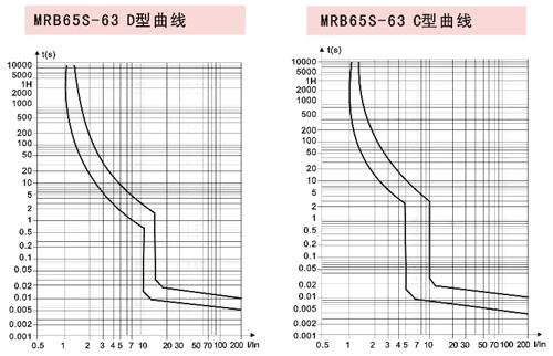 mrb65-63带分励脱扣断路器